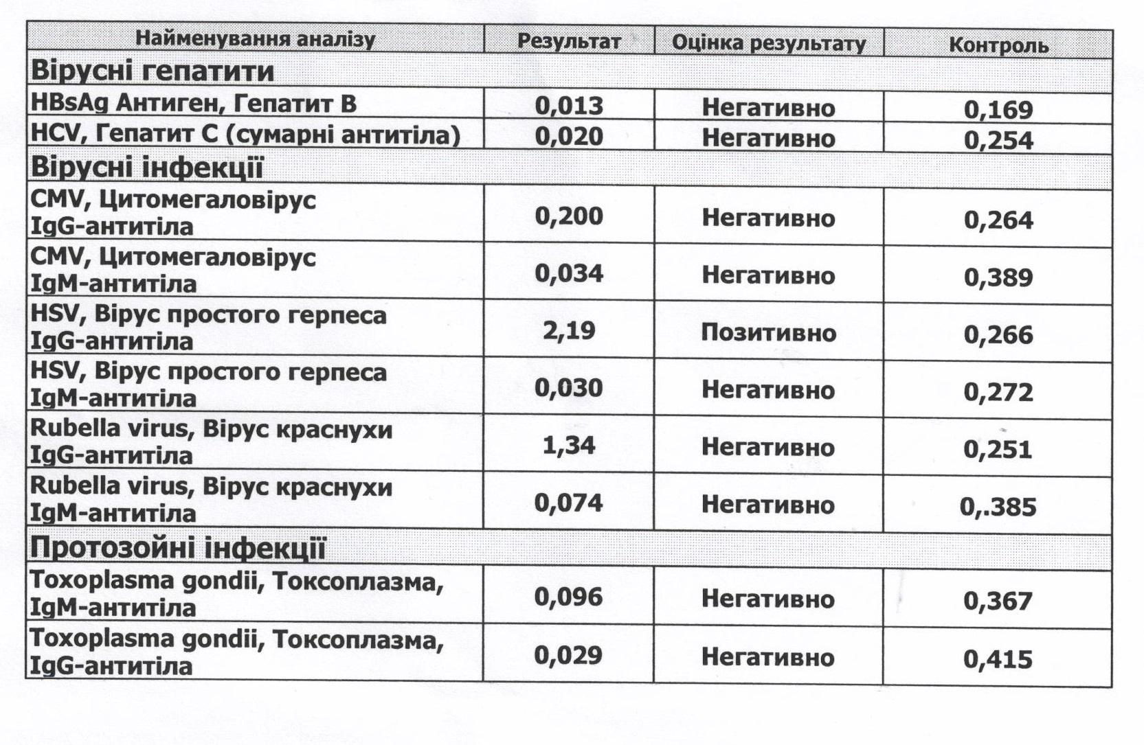 анализ крови что показывает на аллергию